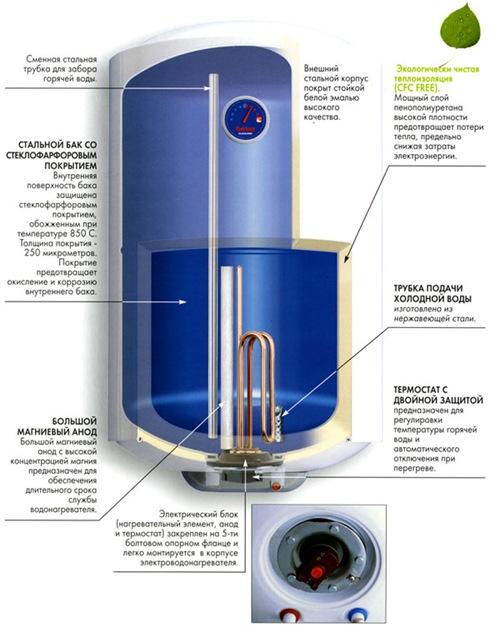 3. Большой...  Нагревательный элемент находится в нижней части бака.  Туда же подводится холодная вода...